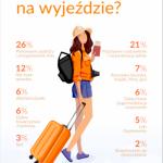 Polacy nie ufają samolotom? Nowy raport o stresie podczas wyjazdów