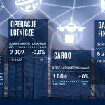 Port Lotniczy Gdańsk: Styczeń i luty na plusie, marzec na minusie